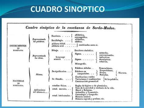 cuadro sinoptico de la libertad y conjuntos organizados de conocimientos ppt descargar