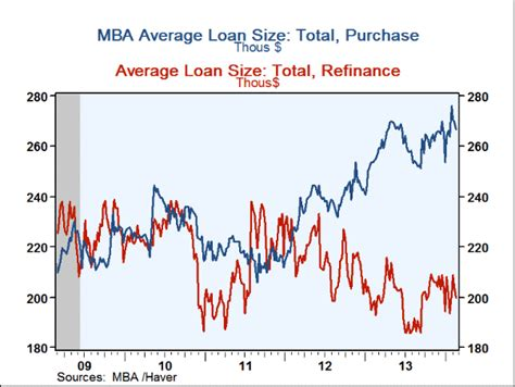 Mba Mortgage Index Chart by Haver Analytics