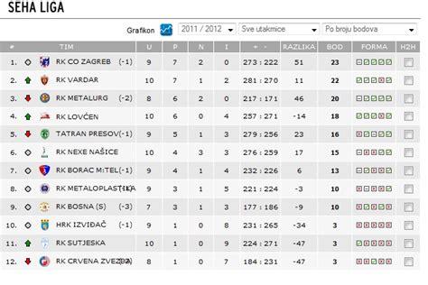 tabelle dritte liga seha south europe handball association seite 4