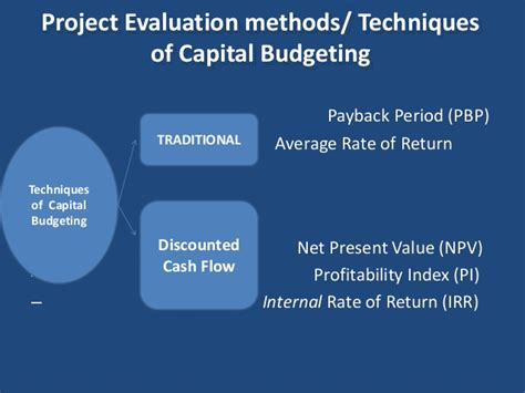 Mba Payback Period by Capital Budgeting Parakramesh Jaroli Mba Fm