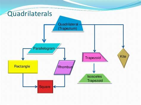 Lala Square quadrilaterals definition and classification