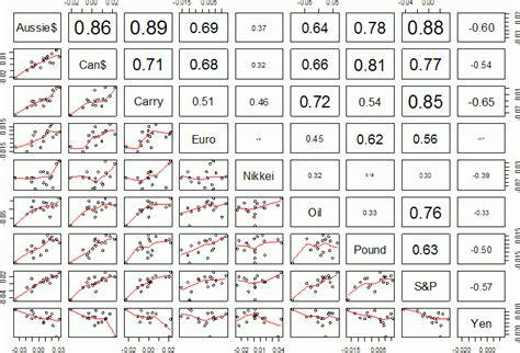 forex pairs correlation table canadian dollar correlation to crude futures near