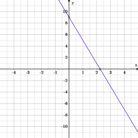 slope from a graph introduction to linear functions boundless algebra