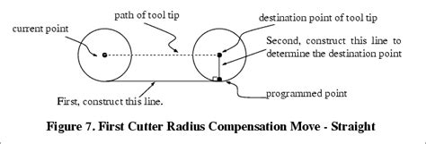 irc section 274 appendix b cutter radius compensation
