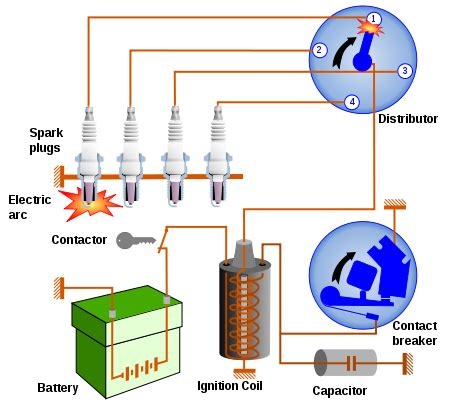 how a car ignition system works car hesitates when accelerating carsut understand cars and drive better