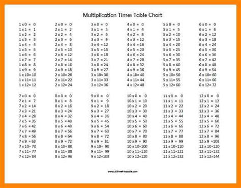 printable times tables pdf multiplication chart pdf art resumes