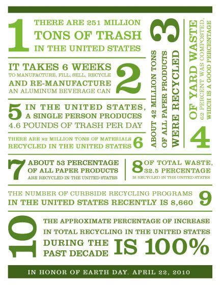 Earth Day Facts by 15 Best Images About Earth Day On Recycling
