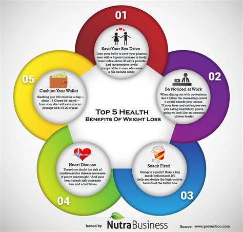5 weight loss benefits top 5 health benefits of weight loss visual ly