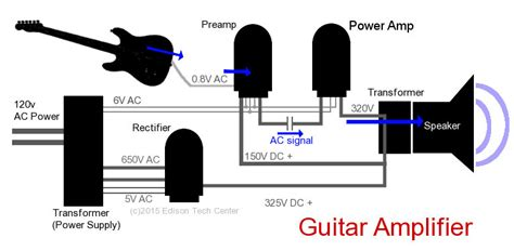 how does a capacitor work in a guitar how does a capacitor work in a guitar 28 images replacing capacitors in radios and tvs