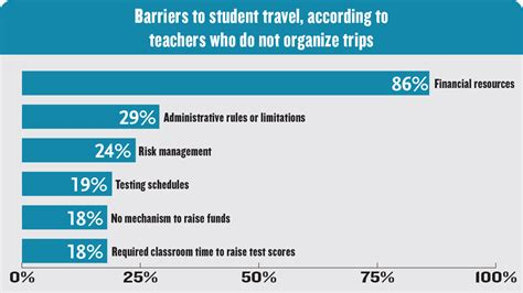 survey reveals primary school principals are overworked survey reveals benefits and barriers for student travel