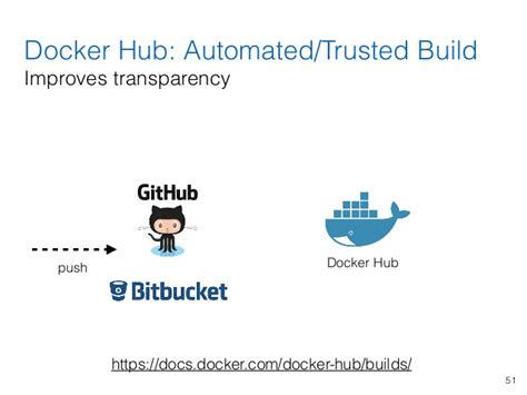 docker distribution tutorial using docker containers to improve reproducibility in