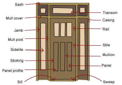 Prehung Interior French Doors by What Are The Parts Of A Door Build