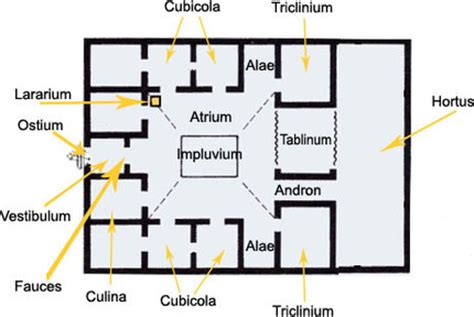 roman domus floor plan ancient roman architecture history of architecture