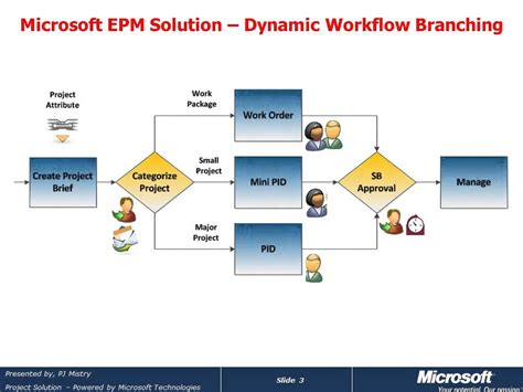 workflow server microsoft project server 2010 dynamic workflow branching