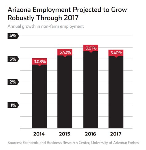 Of Arizona Mba 2015 Employent Repoty by Education Central To Attracting To Arizona