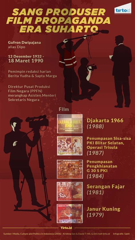 film penumpasan pki blitar selatan dwipajana dan film film daripada soeharto tirto id