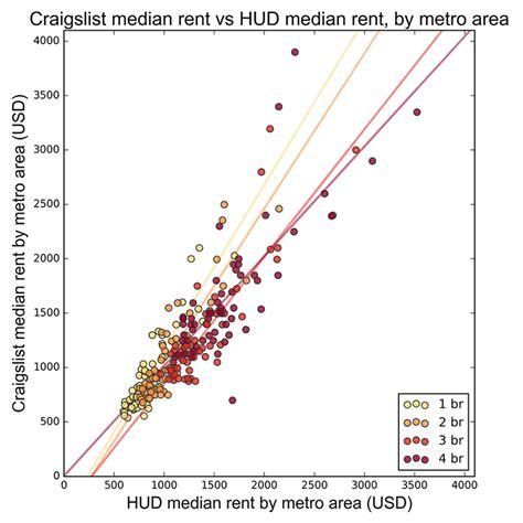 Craigslist And U S Rental by Craigslist And U S Rental Housing Markets Geoff Boeing