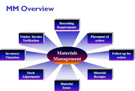 sap material management sap mm end to end concepts sap material management