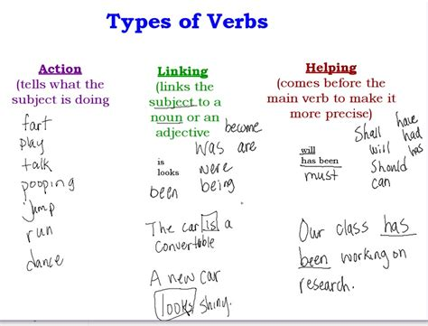 the gaskell crew s thursday s homework types of verbs pages 157 and 158