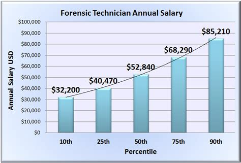 forensic science technician salary wages in 50 u s states