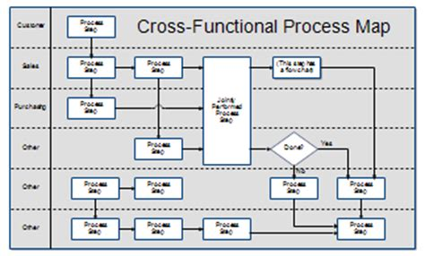 cross functional process map template rfflow professional flowcharting version information