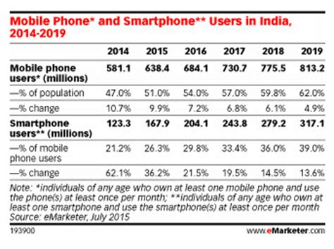 indian mobile mobile and smartphone usage statistics for india apsalar