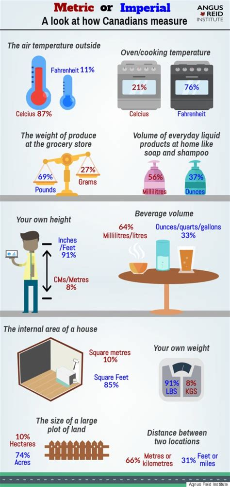 imperial vs metric angus poll tells us so much we already about measurement in canada