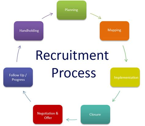 recruitment and selection process flowchart the recruitment process 28 images recruitment process