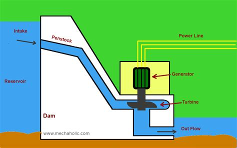 power plant diagram hydro power plant working and diagram mechxplain