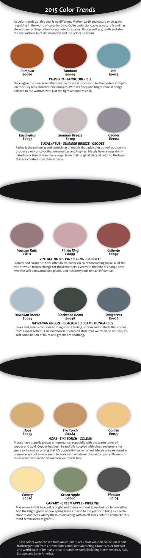 2015 color trends millerpaintblog
