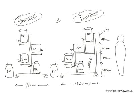 home brew system plans brewtree gravity fed homebrew stand