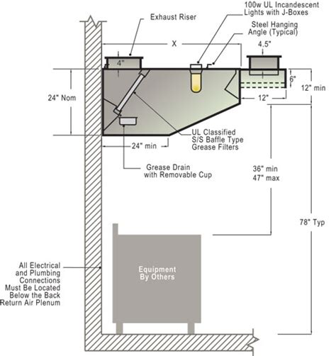 Kitchen Ventilation System Design by Sloped Front Wall Canopy Exhaust Hood With Front Supply Plenum