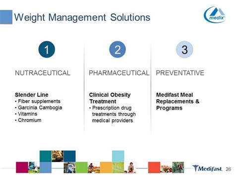 weight management partners weight management solutions 26 2 6 1 2 3 nutraceutical
