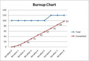 agile how does one build a burnup chart project