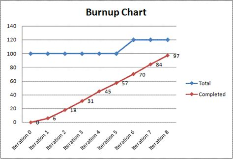 what color does money burn agile how does one build a burnup chart project