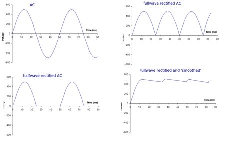working voltage of inductor rectified inductor voltage 28 images how does a capacitor or an inductor filter out the ac