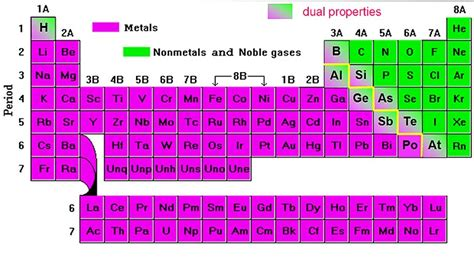 Metals And Nonmetals On Periodic Table ergi science periodic table of metals and non metals and