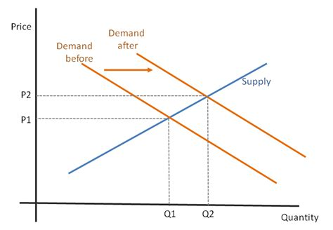 Supply And Demand by Economic Demand And Supply