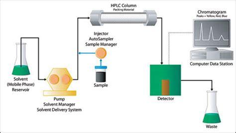 Alat Hplc prinsip dan instrumentasi high performance liquid chromatography hplc arycho