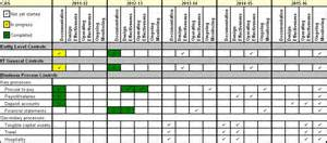 Audit Remediation Plan Template by Archived Annex To The Statement Of Management