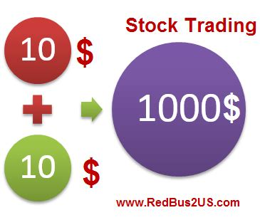 F1 Opt Ms After Mba by F1 Visa Students Stock Trading Allowed Invest Buy
