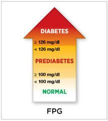 diagnosing diabetes  learning  prediabetes