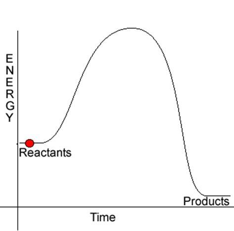activation energy wikipedia