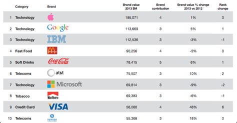 apple remains most valuable brand while falls yahoo returns to top 100 brandz