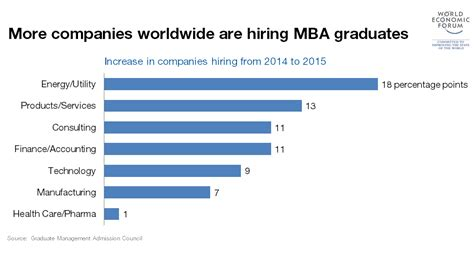 Unc Mba World Economic Forum Linkedin by These Are The Top 20 Mbas In The World World Economic Forum