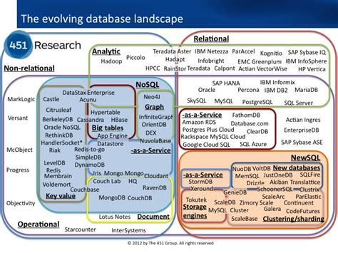 who leads the rdbms pack aboutcom databases understanding big data open source dataconomy