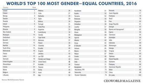 which are the world s top 20 most gender equal countries