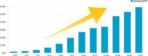 do solar panels increase home value letsgosolar