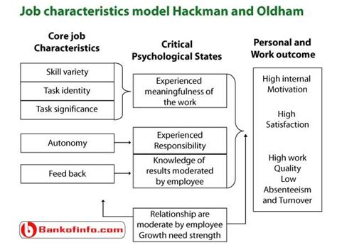 elements job design and job characteristics motivation job characteristics model hackman and oldham