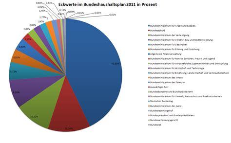 Wie Viele Haushalte Gibt Es In Deutschland 5626 by Sammlungsverwaltung